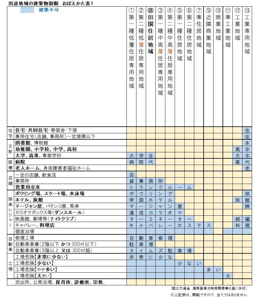 用途地域の建築物制限〔覚え方②...